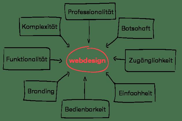 seitenwind Webdesign Grafik