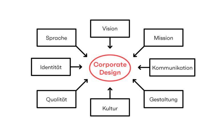 seitenwind Infografik Corporate Design