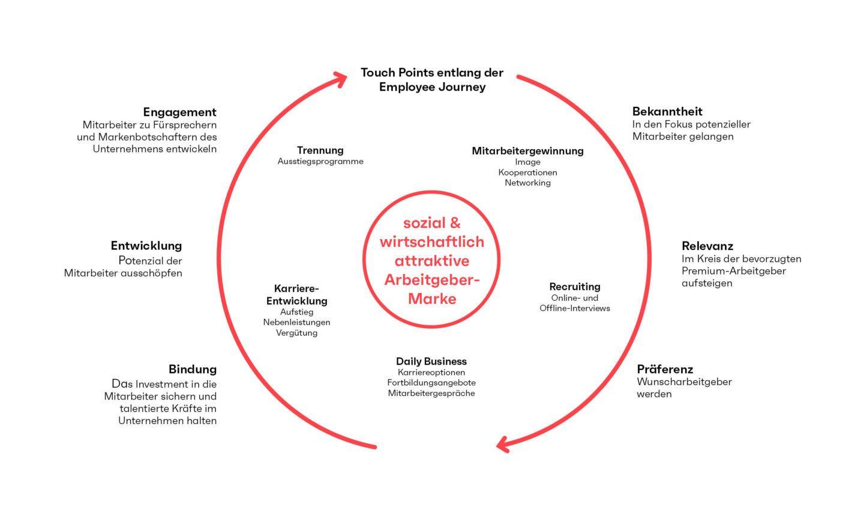 seitenwind Infografik Employer Branding
